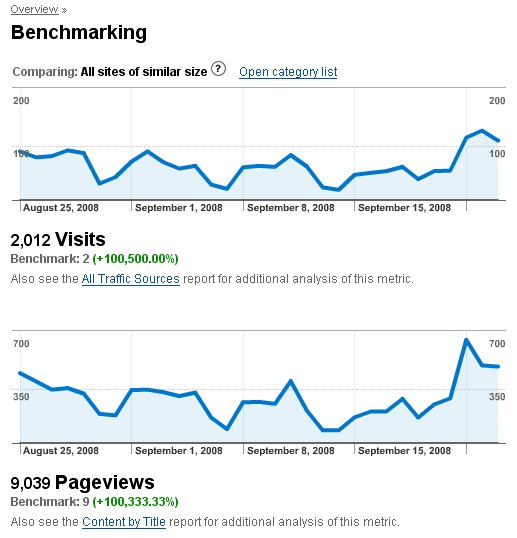 Google Benchmarking